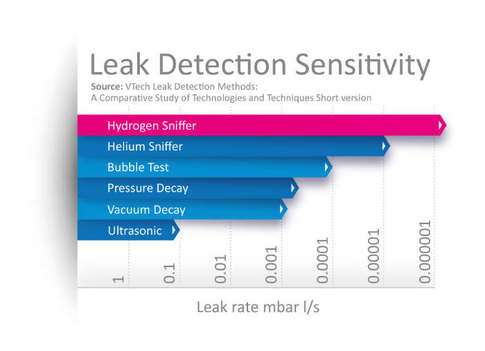 leak detection sensitivity - acr journal