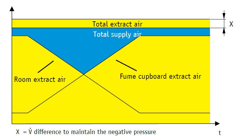 Figure 1 - air movement