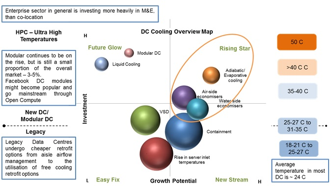 cooling technologies in data centres - acr journal