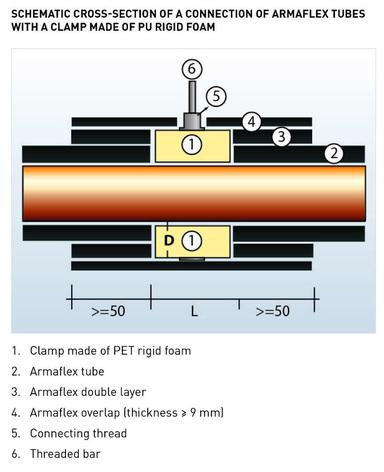 Armaflex-tubes-schematic