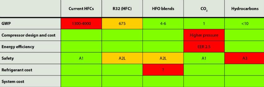 HFC comparison