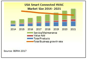 HVAC smart connected United States BSRIA