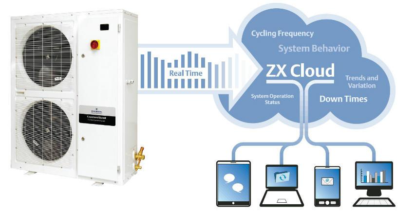 ZX-Cloud