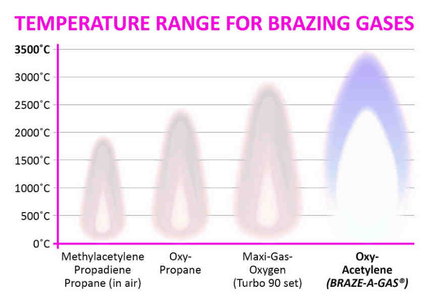 Why oxy-acetylene is best for brazing - ACR Journal