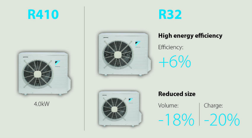 R32 Outdoor unit comparison