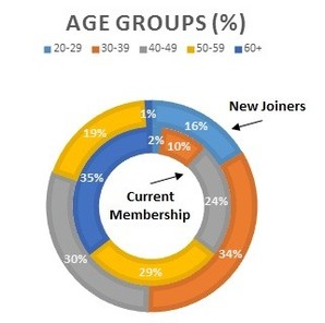 IOR Joiners