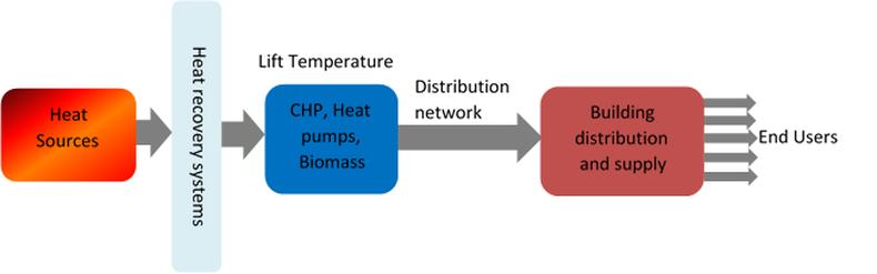 Basic Principles District Heating