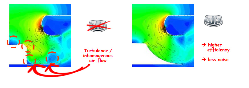 Turbulence inhomogenous air flow - ACR Journal