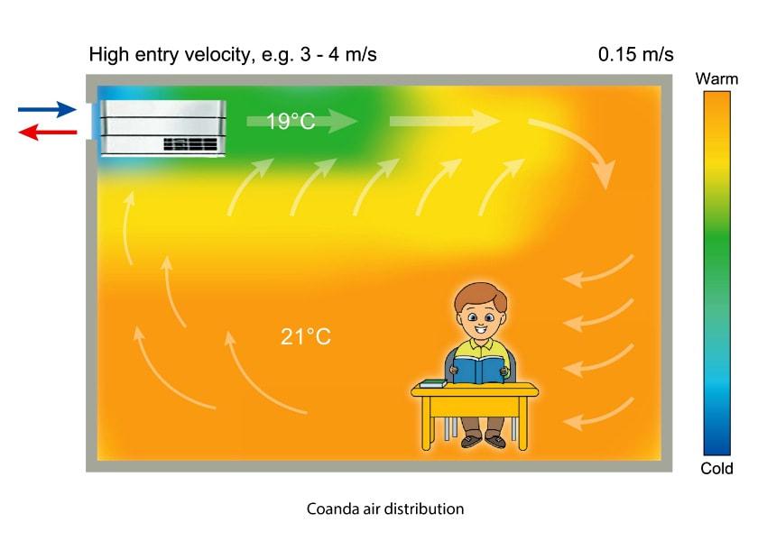 ventilation coanda effect