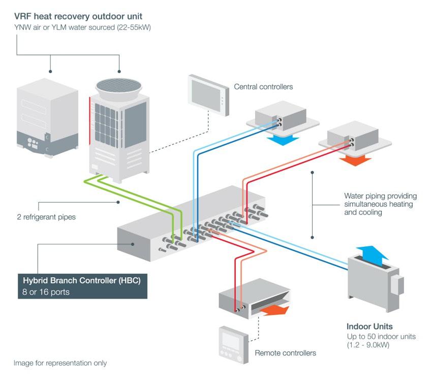 r32 hybrid VRF air conditioning