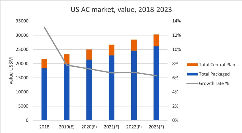 USA air conditioning market sales north america us