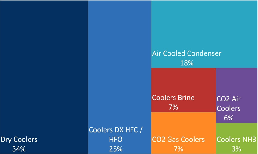 hvac europe sales heat exchangers