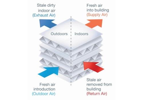Crossflow heat exchanger – energy exchange without mixing air streams