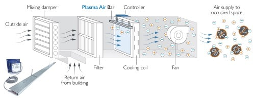 Active in the space - Bipolar ionisation installed within an air handling unit, reducing airborne pathogen risk and improving IAQ