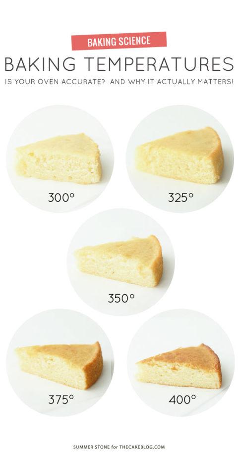 1466180470-1465847642-baking-temperature-comparison guides