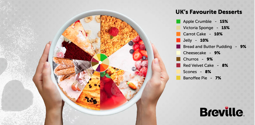 UK's favourite desserts