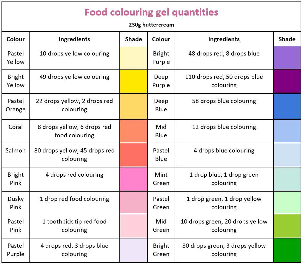 Food colouring gel quantities