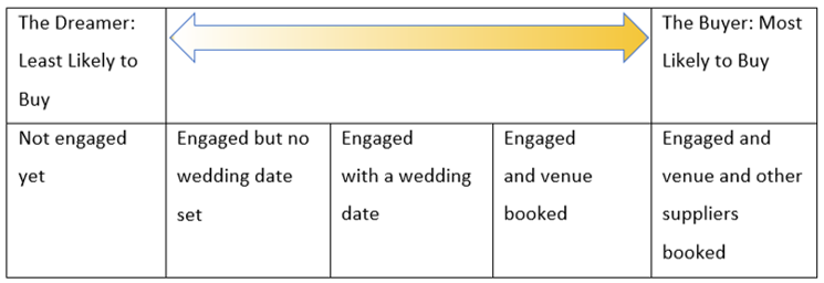 The wedding planning journey