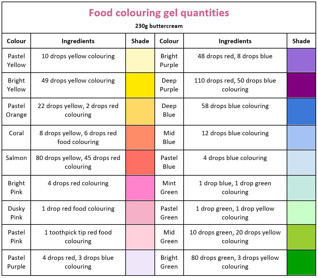 Food colouring gel quantities