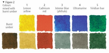 Colour mixing chart - Burnt Umber