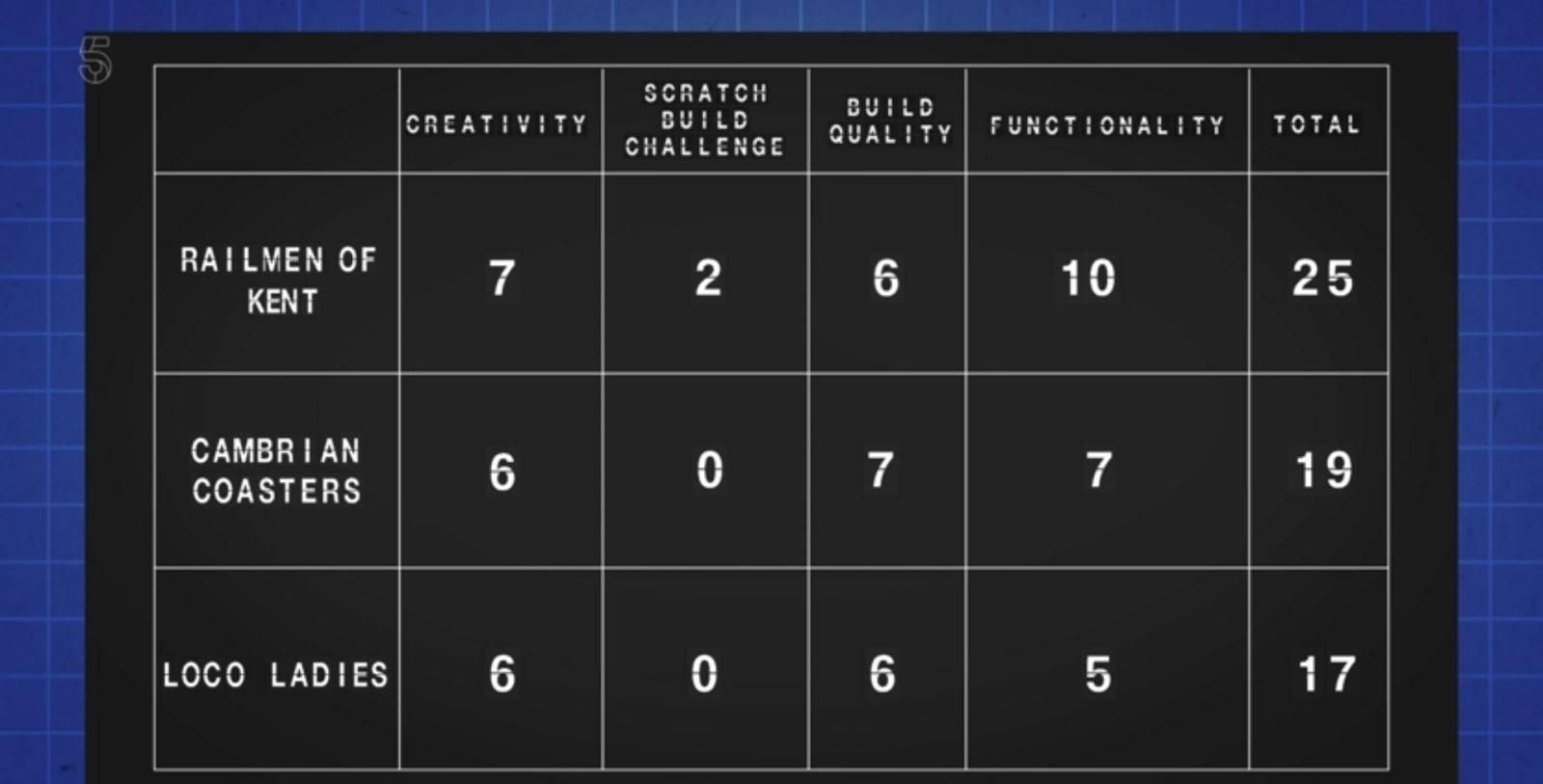 Great Model Railway Challenge scoreboard