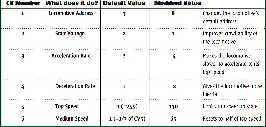 Table of CV values NMRA