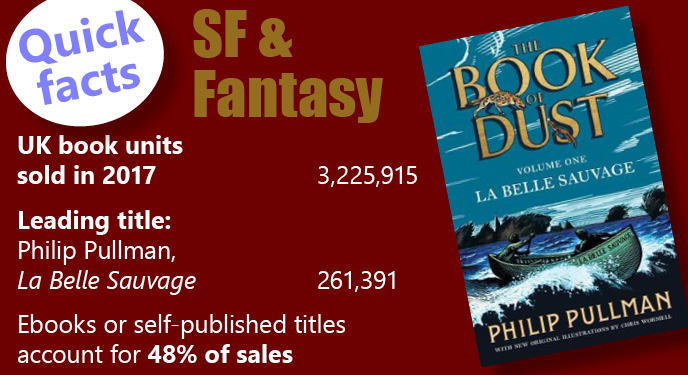 Bestselling science fiction and fantasy book stats 2017
