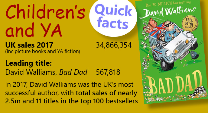Bestselling children's and Young Adult book stats 2017