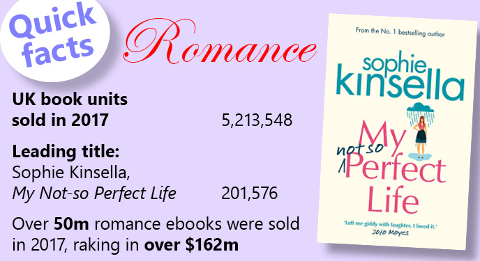 Bestselling romance book stats 2017